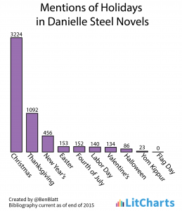 Graph of mentions of holidays in Daniel Steel romance novels.